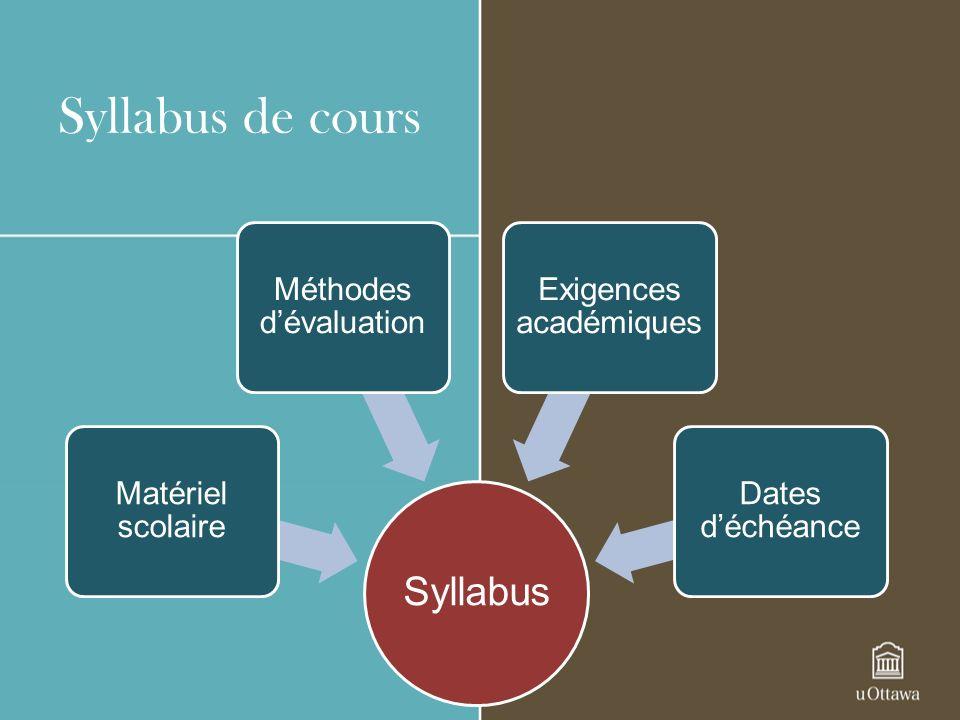 Syllabus de cours Syllabus Matériel scolaire Méthodes dévaluation Exigences académiques Dates déchéance
