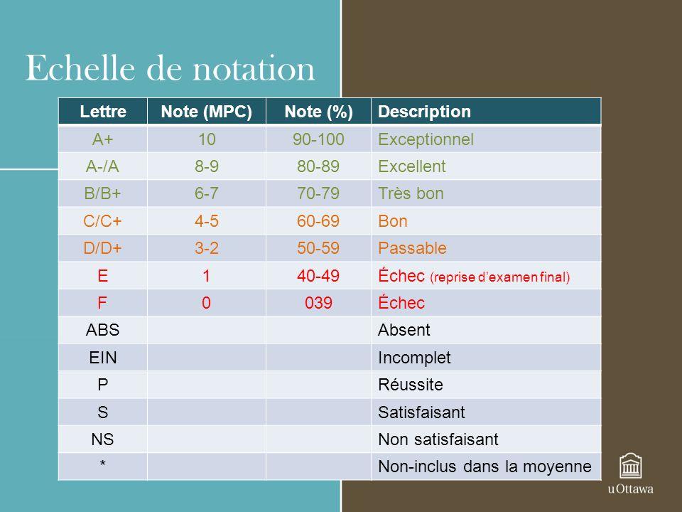 Echelle de notation LettreNote (MPC)Note (%)Description A+1090-100Exceptionnel A-/A8-980-89Excellent B/B+6-770-79Très bon C/C+4-560-69Bon D/D+3-250-59Passable E140-49Échec (reprise dexamen final) F0039Échec ABSAbsent EINIncomplet PRéussite SSatisfaisant NSNon satisfaisant *Non-inclus dans la moyenne