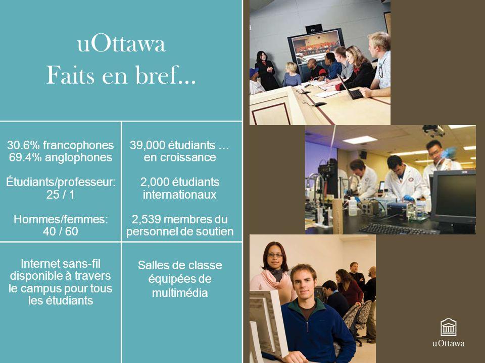 uOttawa Faits en bref… 30.6% francophones 69.4% anglophones Étudiants/professeur: 25 / 1 Hommes/femmes: 40 / 60 39,000 étudiants … en croissance 2,000 étudiants internationaux 2,539 membres du personnel de soutien Salles de classe équipées de multimédia Internet sans-fil disponible à travers le campus pour tous les étudiants