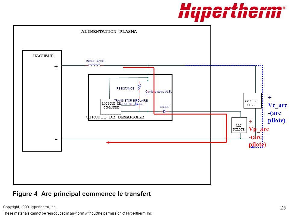 Copyright, 1999 Hypertherm, Inc. These materials cannot be reproduced in any form without the permission of Hypertherm, Inc. 25 CIRCUIT DE DEMARRAGE C