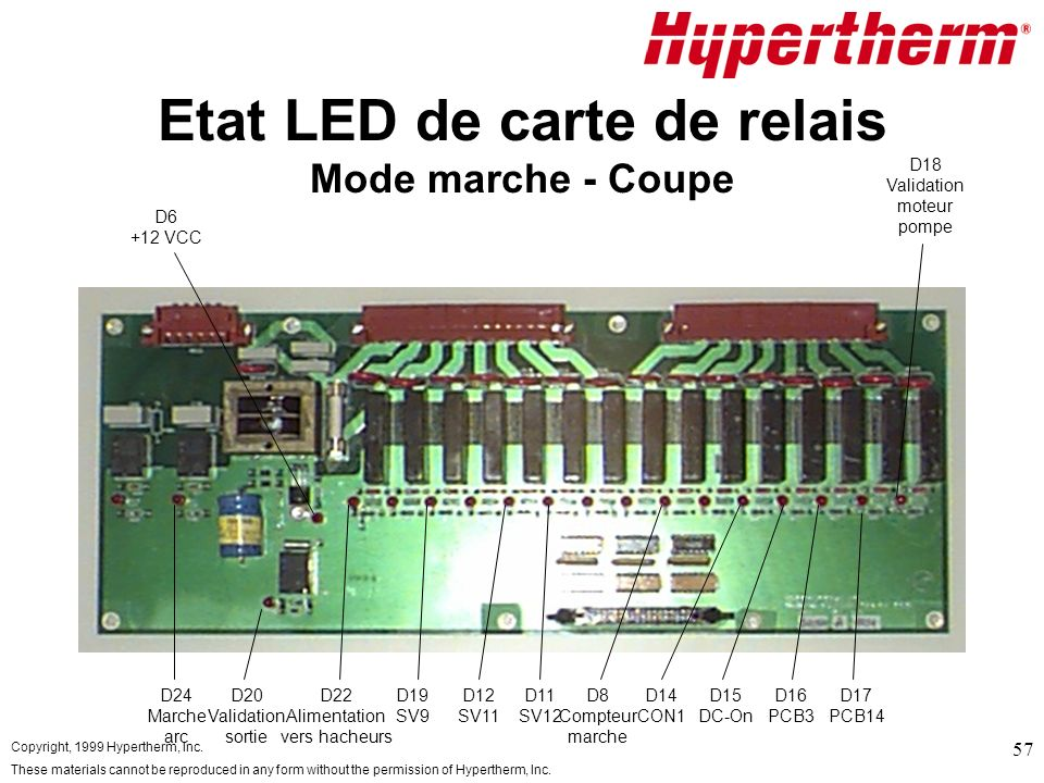 Copyright, 1999 Hypertherm, Inc. These materials cannot be reproduced in any form without the permission of Hypertherm, Inc. 57 Etat LED de carte de r