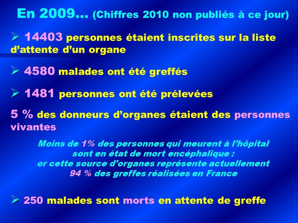 En 2009… (Chiffres 2010 non publiés à ce jour) 14403 personnes étaient inscrites sur la liste dattente dun organe 4580 malades ont été greffés 1481 pe