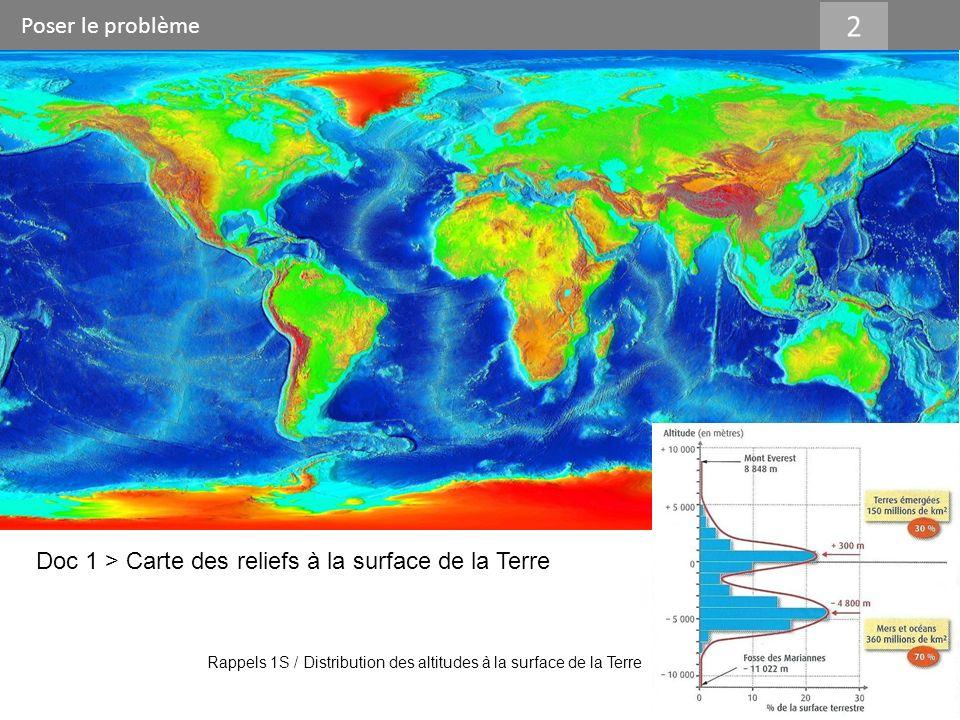Poser le problème 2 Doc 1 > Carte des reliefs à la surface de la Terre Rappels 1S / Distribution des altitudes à la surface de la Terre