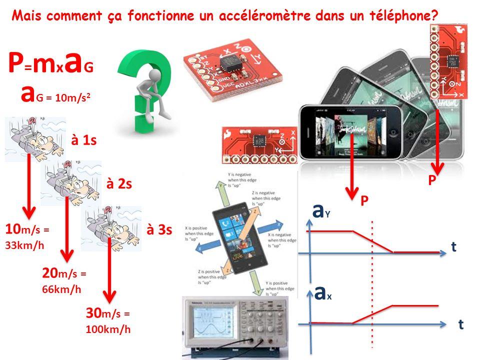 P P a G = 10m/s 2 10 m/s = 33km/h à 1s 20 m/s = 66km/h à 2s 30 m/s = 100km/h à 3s axax aYaY t t Mais comment ça fonctionne un accéléromètre dans un té