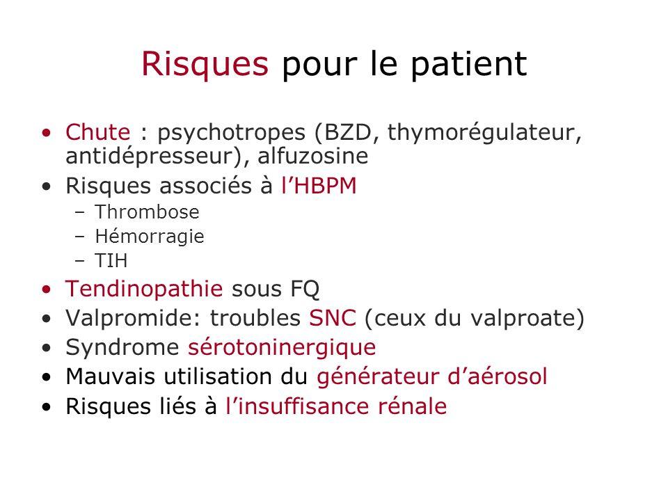 Risques pour le patient Chute : psychotropes (BZD, thymorégulateur, antidépresseur), alfuzosine Risques associés à lHBPM –Thrombose –Hémorragie –TIH T
