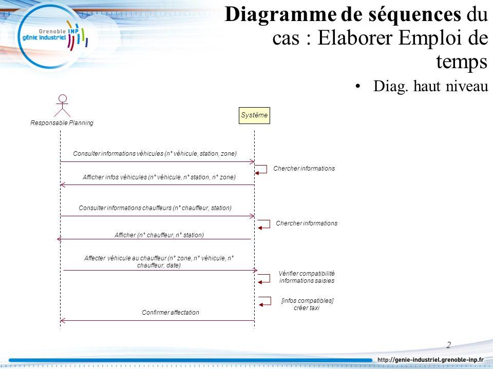 2 Diagramme de séquences du cas : Elaborer Emploi de temps Diag. haut niveau Système Responsable Planning Chercher informations Consulter informations