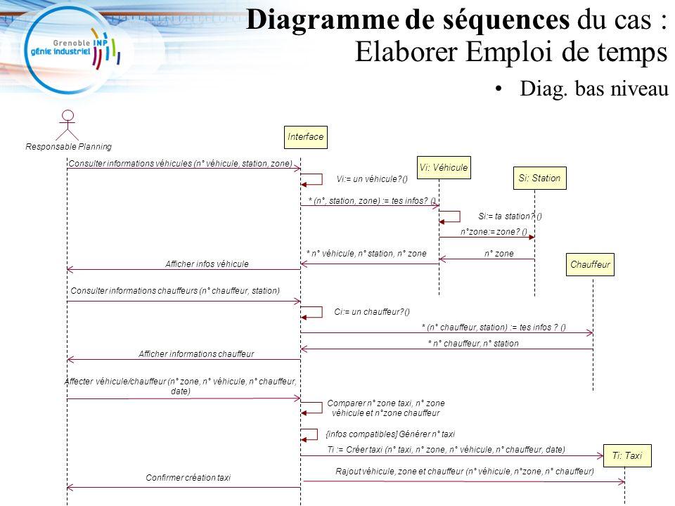 3 Diagramme de séquences du cas : Elaborer Emploi de temps Diag. bas niveau Interface Consulter informations véhicules (n° véhicule, station, zone) Re