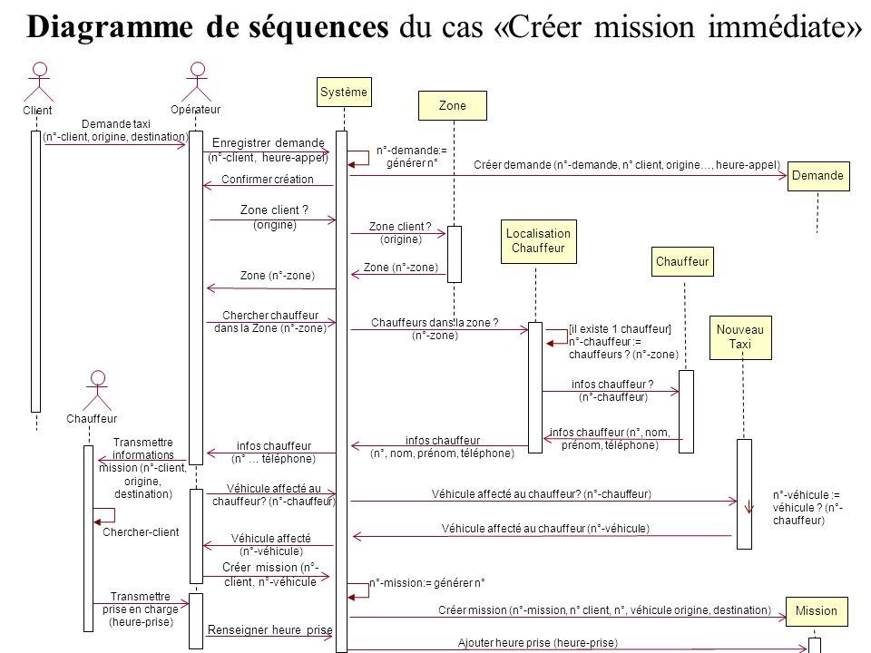 Diagramme de séquences du cas «Créer mission immédiate» Opérateur Demande taxi (n°-client, origine, destination) Système Zone Localisation Chauffeur C