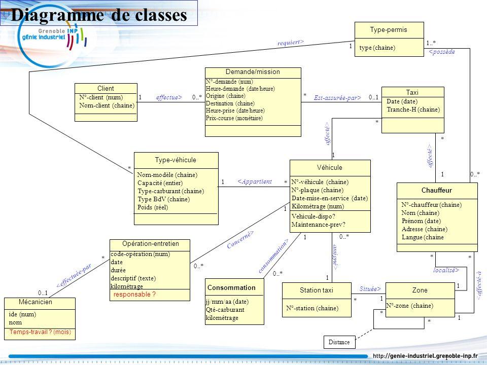 Client N°-client (num) Nom-client (chaine) Demande/mission N°-demande (num) Heure-demande (date/heure) Origine (chaine) Destination (chaine) Heure-pri