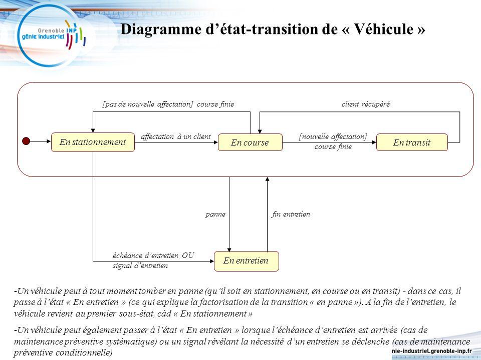 Diagramme détat-transition de « Véhicule » En entretien En stationnement En course affectation à un client [pas de nouvelle affectation] course finie