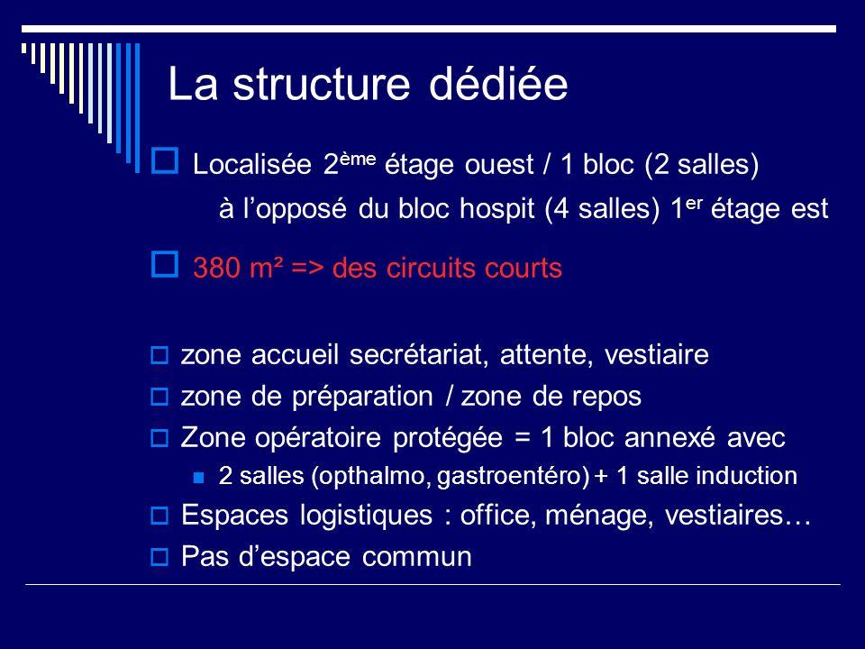 La structure dédiée Localisée 2 ème étage ouest / 1 bloc (2 salles) à lopposé du bloc hospit (4 salles) 1 er étage est 380 m² => des circuits courts z