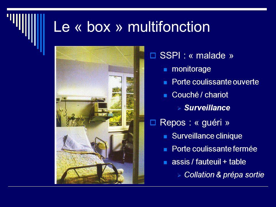 Le « box » multifonction SSPI : « malade » monitorage Porte coulissante ouverte Couché / chariot Surveillance Repos : « guéri » Surveillance clinique