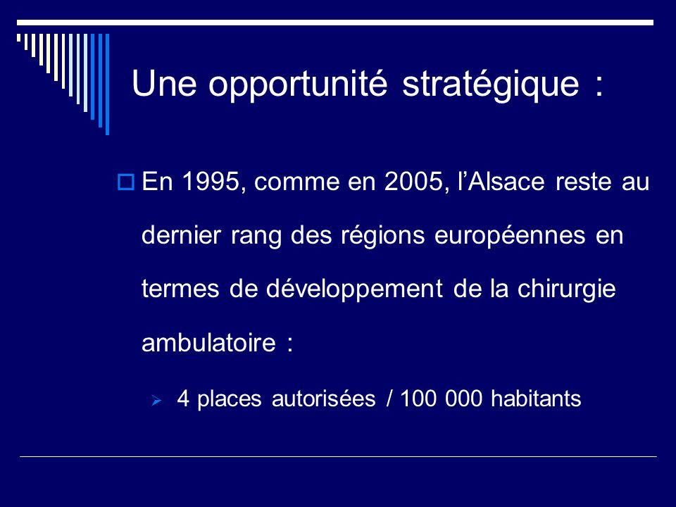 Une opportunité stratégique : En 1995, comme en 2005, lAlsace reste au dernier rang des régions européennes en termes de développement de la chirurgie