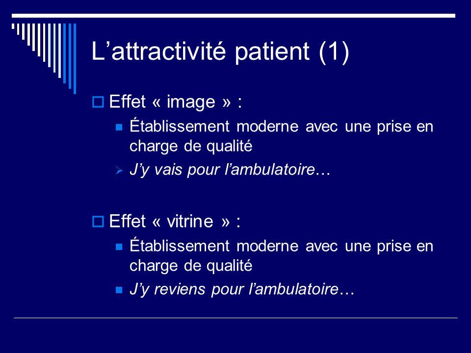 Lattractivité patient (1) Effet « image » : Établissement moderne avec une prise en charge de qualité Jy vais pour lambulatoire… Effet « vitrine » : É