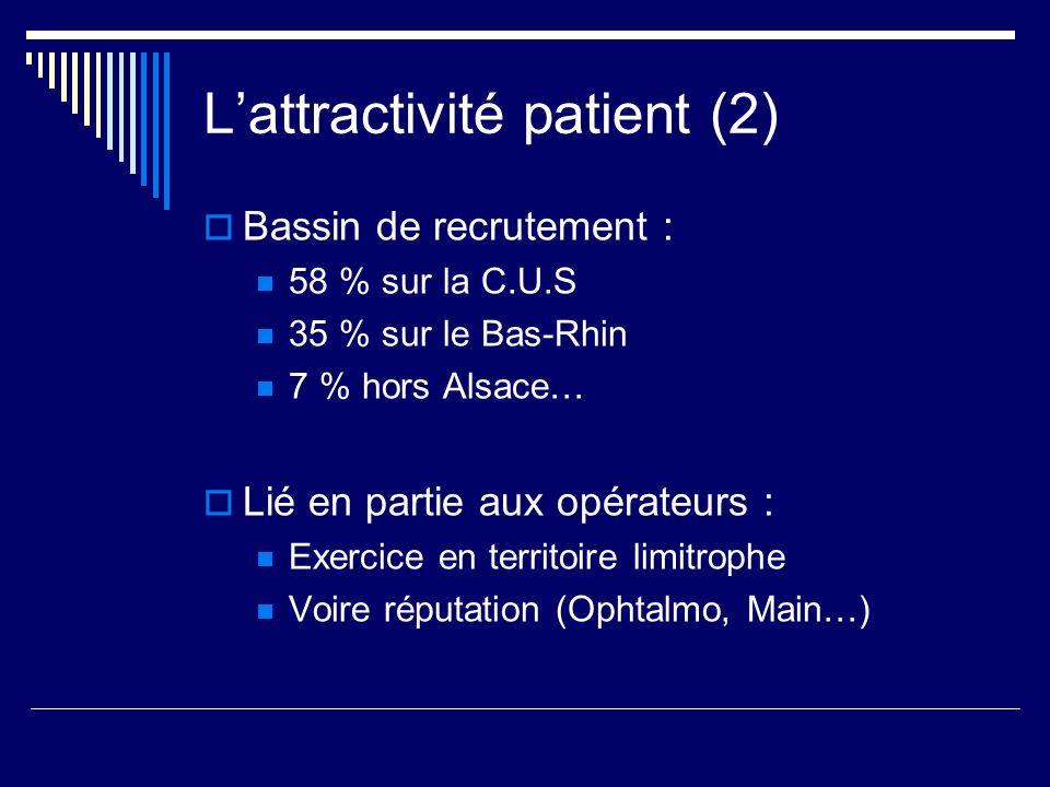 Lattractivité patient (2) Bassin de recrutement : 58 % sur la C.U.S 35 % sur le Bas-Rhin 7 % hors Alsace… Lié en partie aux opérateurs : Exercice en t