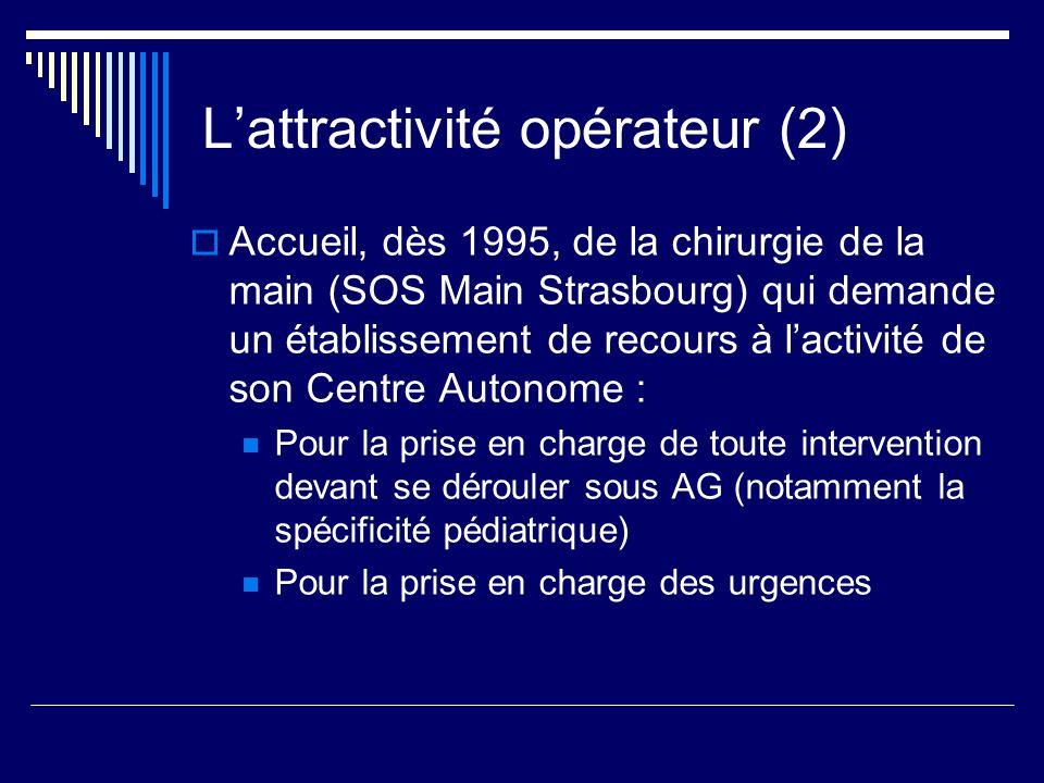 Lattractivité opérateur (2) Accueil, dès 1995, de la chirurgie de la main (SOS Main Strasbourg) qui demande un établissement de recours à lactivité de