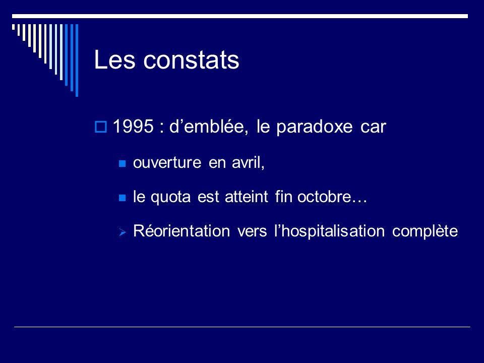 Les constats 1995 : demblée, le paradoxe car ouverture en avril, le quota est atteint fin octobre… Réorientation vers lhospitalisation complète