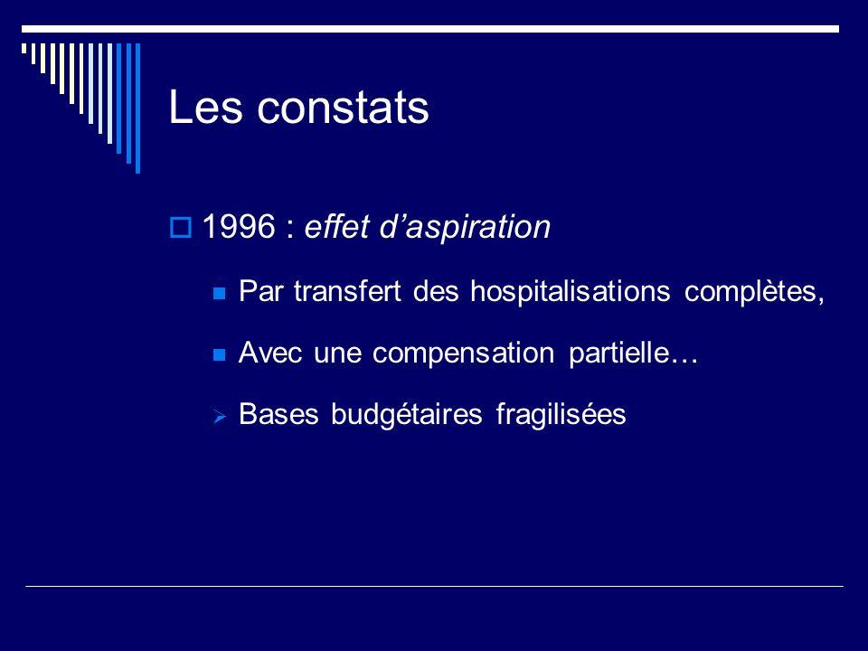 Les constats 1996 : effet daspiration Par transfert des hospitalisations complètes, Avec une compensation partielle… Bases budgétaires fragilisées