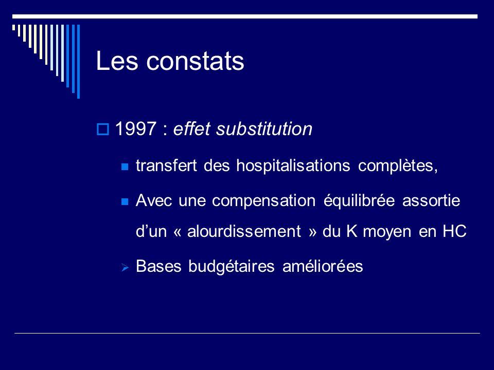 Les constats 1997 : effet substitution transfert des hospitalisations complètes, Avec une compensation équilibrée assortie dun « alourdissement » du K
