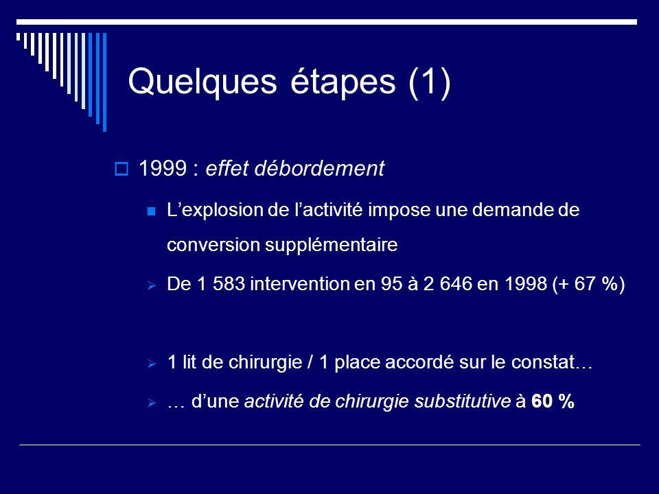 Quelques étapes (1) 1999 : effet débordement Lexplosion de lactivité impose une demande de conversion supplémentaire De 1 583 intervention en 95 à 2 6