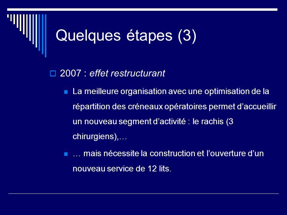 Quelques étapes (3) 2007 : effet restructurant La meilleure organisation avec une optimisation de la répartition des créneaux opératoires permet daccu