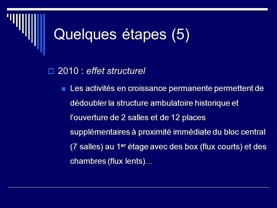 Quelques étapes (5) 2010 : effet structurel Les activités en croissance permanente permettent de dédoubler la structure ambulatoire historique et louv