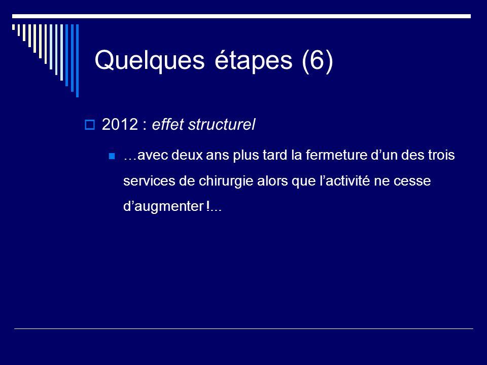 Quelques étapes (6) 2012 : effet structurel …avec deux ans plus tard la fermeture dun des trois services de chirurgie alors que lactivité ne cesse dau