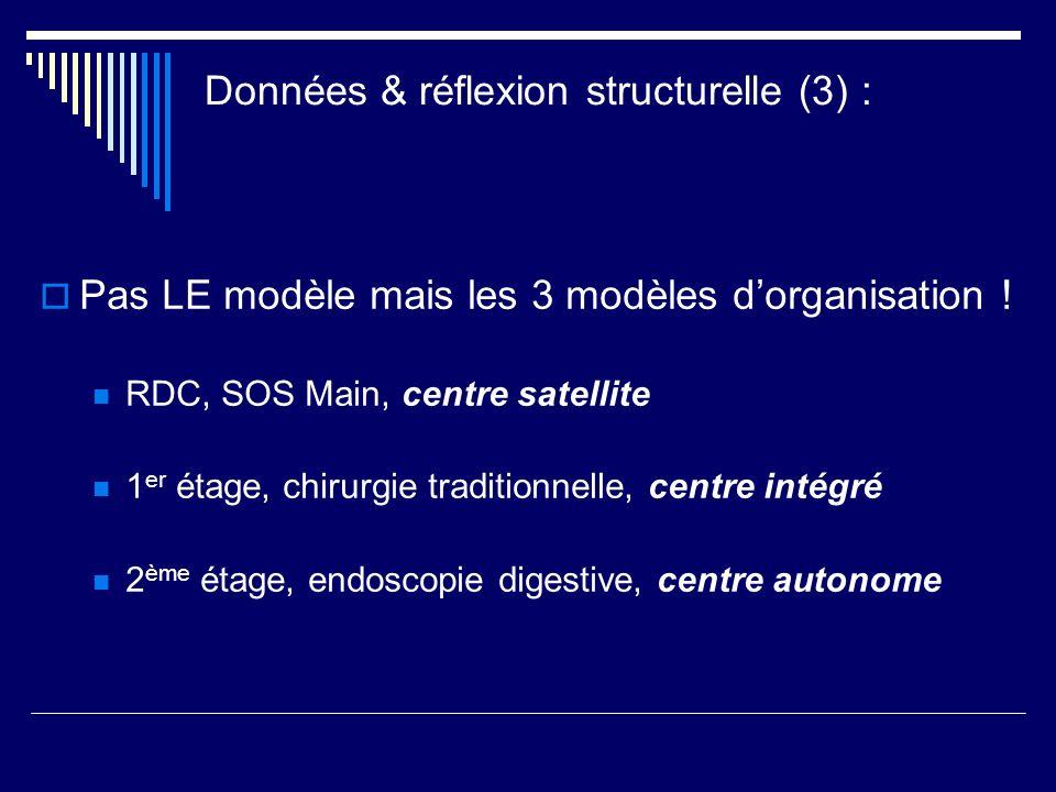 Données & réflexion structurelle (3) : Pas LE modèle mais les 3 modèles dorganisation ! RDC, SOS Main, centre satellite 1 er étage, chirurgie traditio