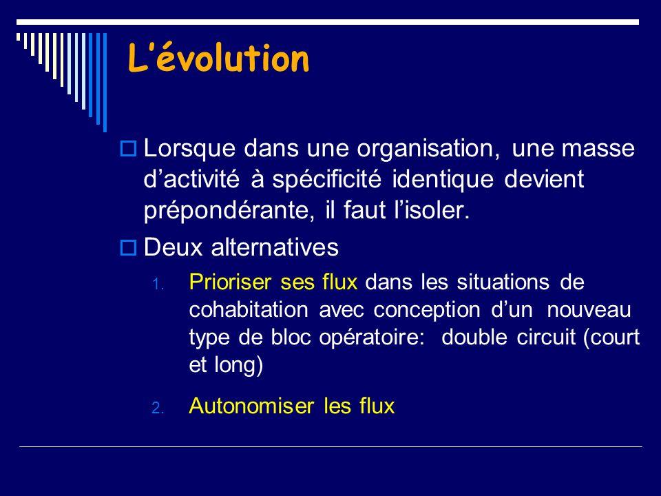 Lévolution Lorsque dans une organisation, une masse dactivité à spécificité identique devient prépondérante, il faut lisoler. Deux alternatives 1. Pri
