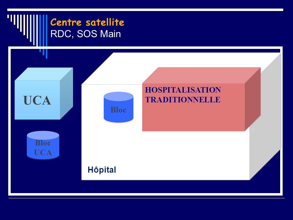 Centre satellite RDC, SOS Main HOSPITALISATION TRADITIONNELLE Bloc UCA Bloc UCA Hôpita l