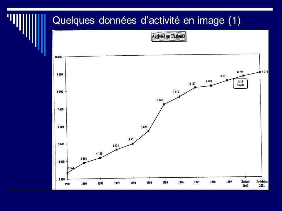 Quelques données dactivité en image (1) :