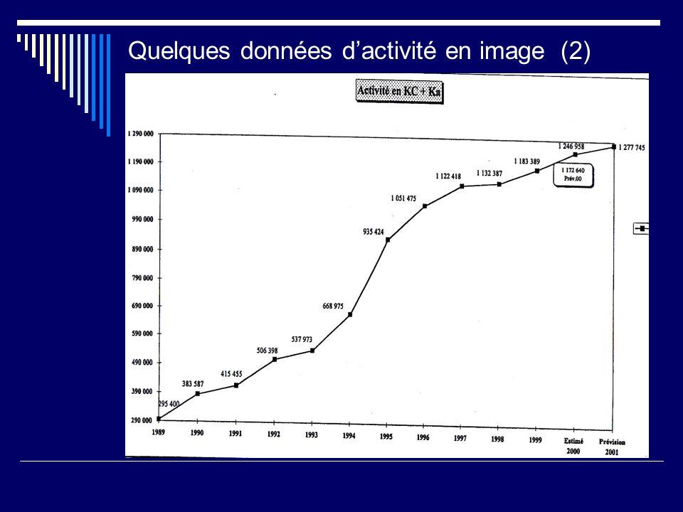 Quelques données dactivité en image (2) : :