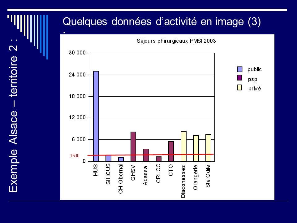 Exemple Alsace – territoire 2 : Quelques données dactivité en image (3) :