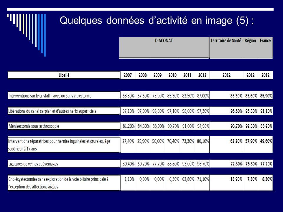 Quelques données dactivité en image (5) :