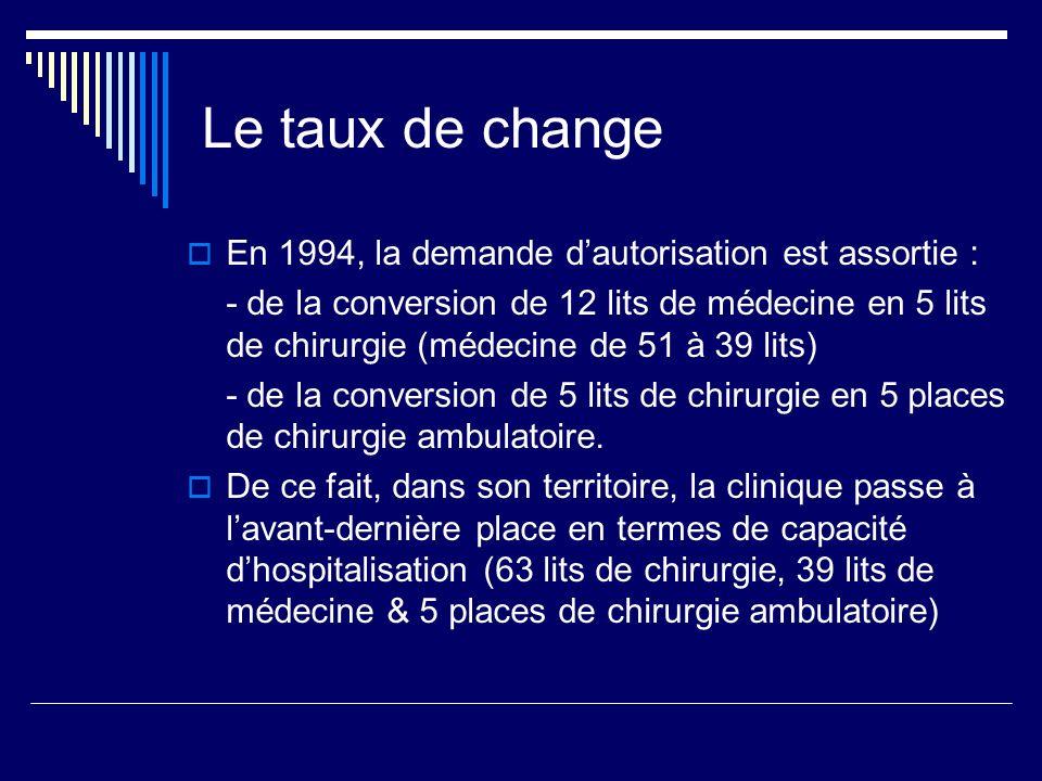 Le taux de change En 1994, la demande dautorisation est assortie : - de la conversion de 12 lits de médecine en 5 lits de chirurgie (médecine de 51 à