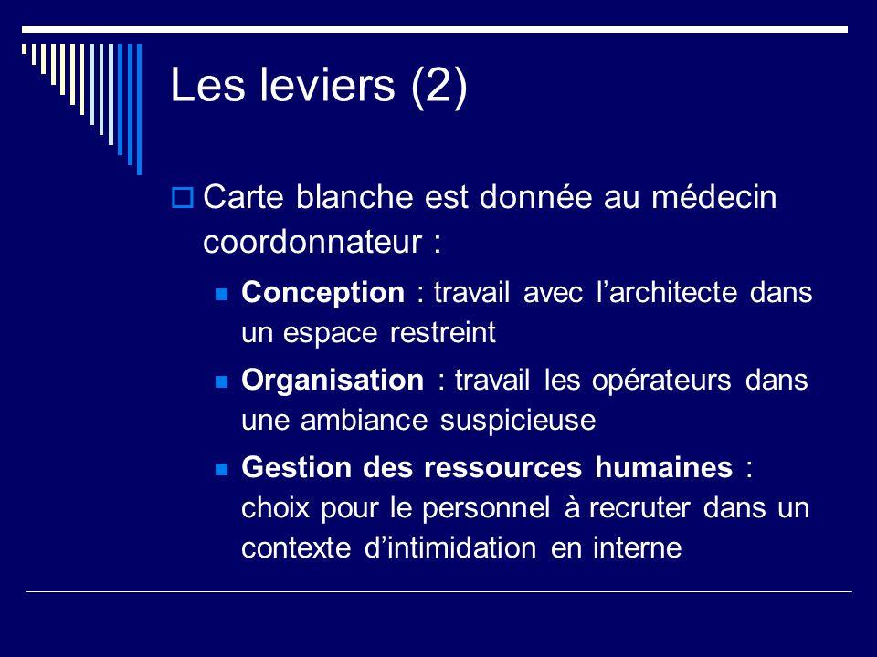 Les leviers (2) Carte blanche est donnée au médecin coordonnateur : Conception : travail avec larchitecte dans un espace restreint Organisation : trav