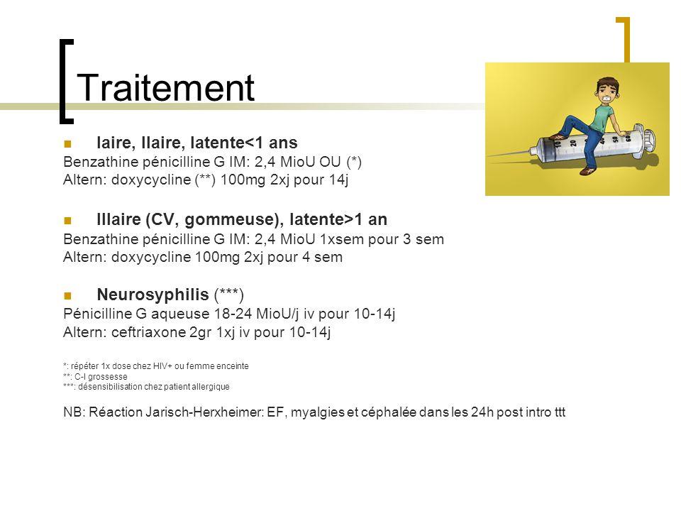 Traitement Iaire, IIaire, latente<1 ans Benzathine pénicilline G IM: 2,4 MioU OU (*) Altern: doxycycline (**) 100mg 2xj pour 14j IIIaire (CV, gommeuse