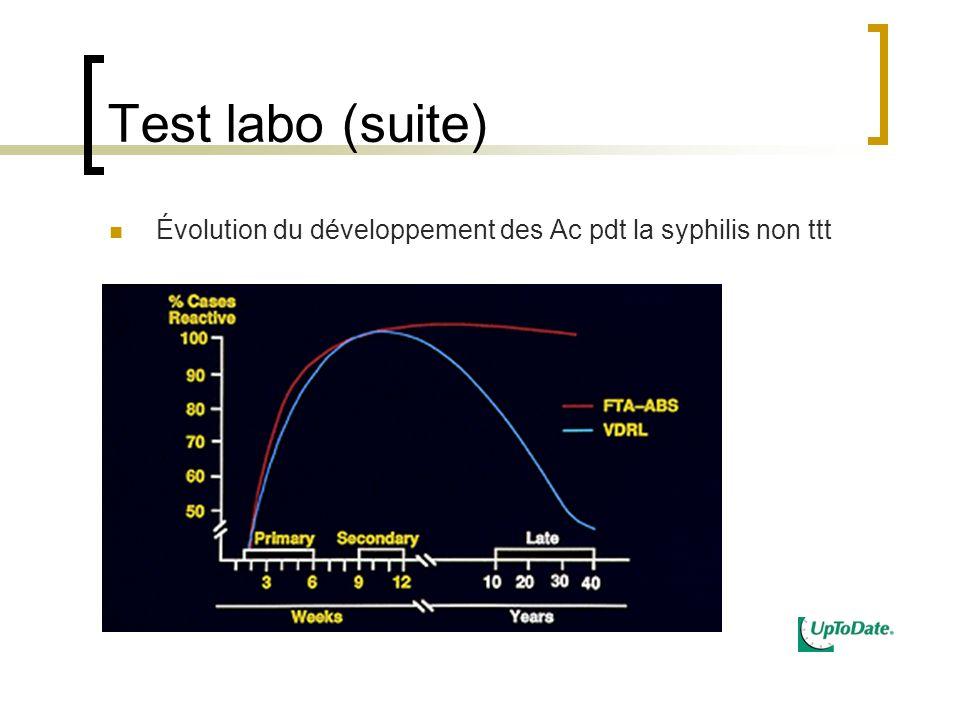 Test labo (suite) Évolution du développement des Ac pdt la syphilis non ttt