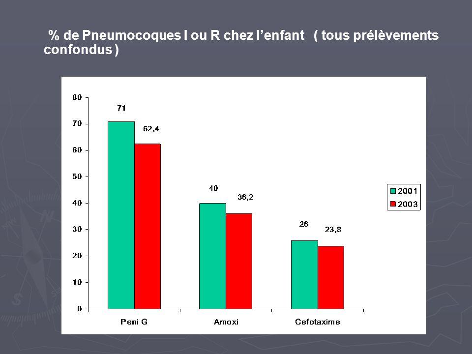 % de Pneumocoques I ou R chez lenfant ( tous prélèvements confondus )