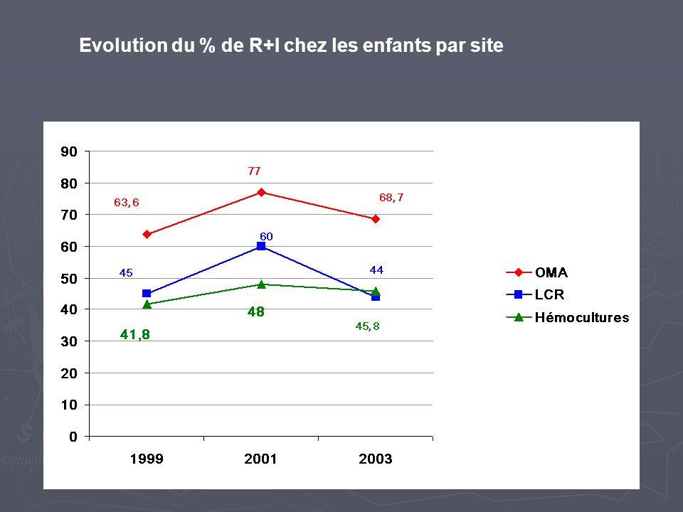 Evolution du % de R+I chez les enfants par site