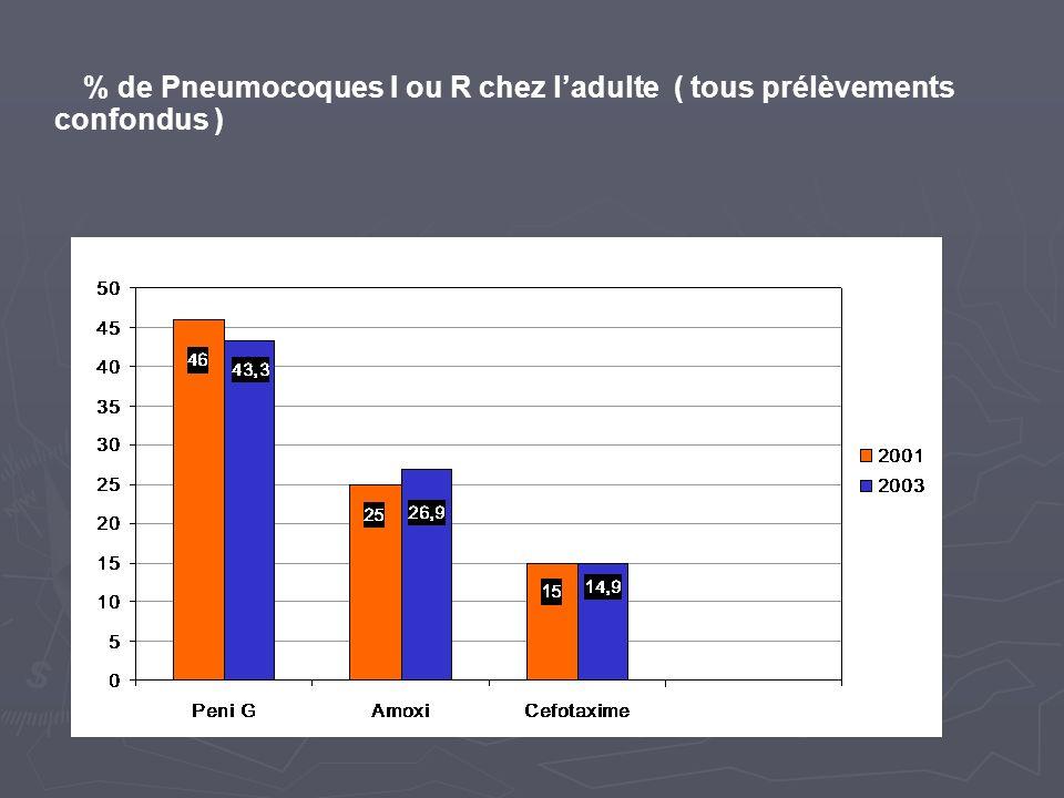% de Pneumocoques I ou R chez ladulte ( tous prélèvements confondus )