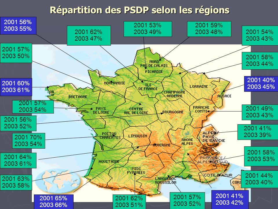 Répartition des PSDP selon les régions 2001 40% 2003 45% 2001 63% 2003 58% 2001 41% 2003 39% 2001 64% 2003 61% 2001 56% 2003 52% 2001 60% 2003 61% 200