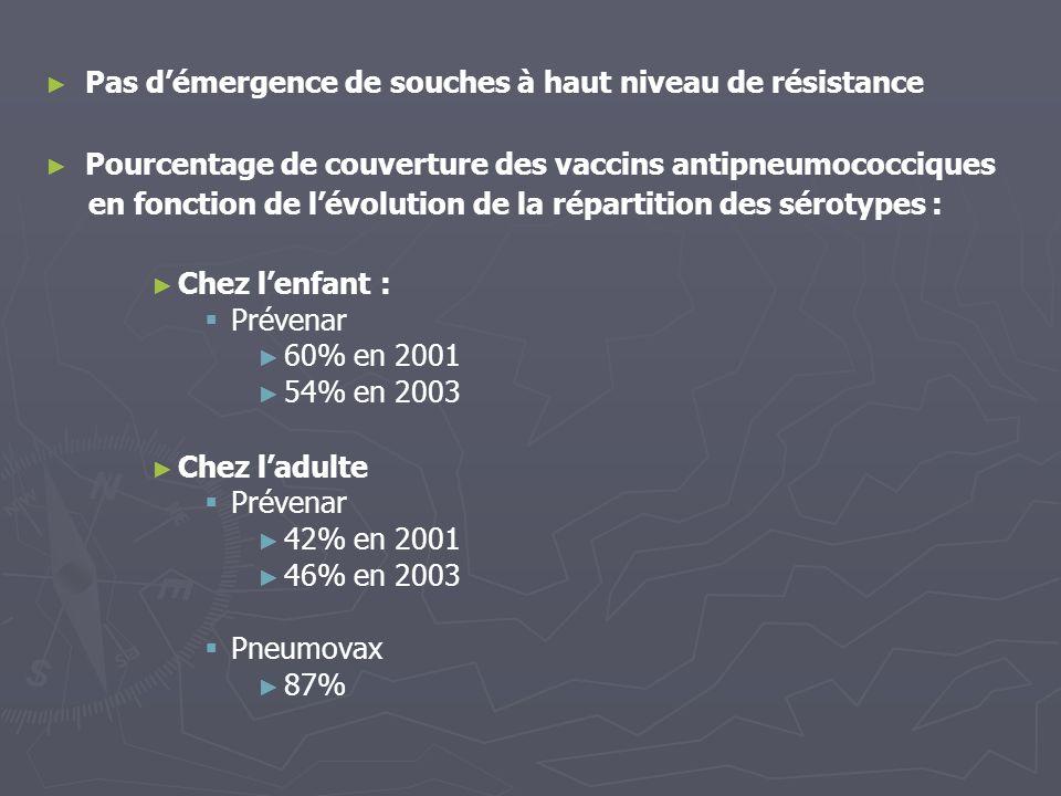 Pas démergence de souches à haut niveau de résistance Pourcentage de couverture des vaccins antipneumococciques en fonction de lévolution de la répart