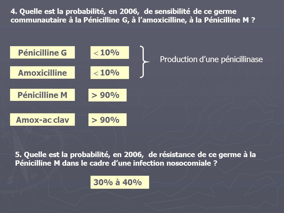 4. Quelle est la probabilité, en 2006, de sensibilité de ce germe communautaire à la Pénicilline G, à lamoxicilline, à la Pénicilline M ? 10% Pénicill
