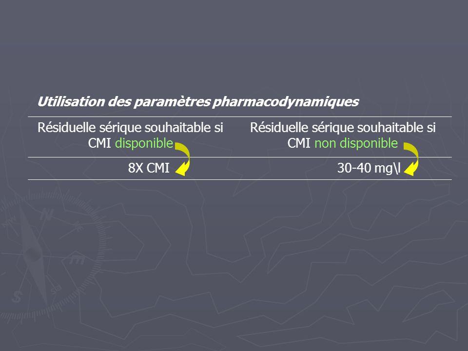 Utilisation des paramètres pharmacodynamiques 30-40 mg\l 8X CMI Résiduelle sérique souhaitable si CMI non disponible Résiduelle sérique souhaitable si