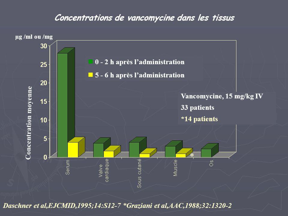 Concentrations de vancomycine dans les tissus Concentration moyenne Vancomycine, 15 mg/kg IV 33 patients *14 patients Daschner et al,EJCMID,1995;14:S1