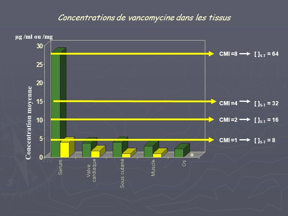 Concentrations de vancomycine dans les tissus Concentration moyenne µg /ml ou /mg * CMI =8 [ ] S-T = 64 CMI =4 [ ] S-T = 32 CMI =2 [ ] S-T = 16 CMI =1
