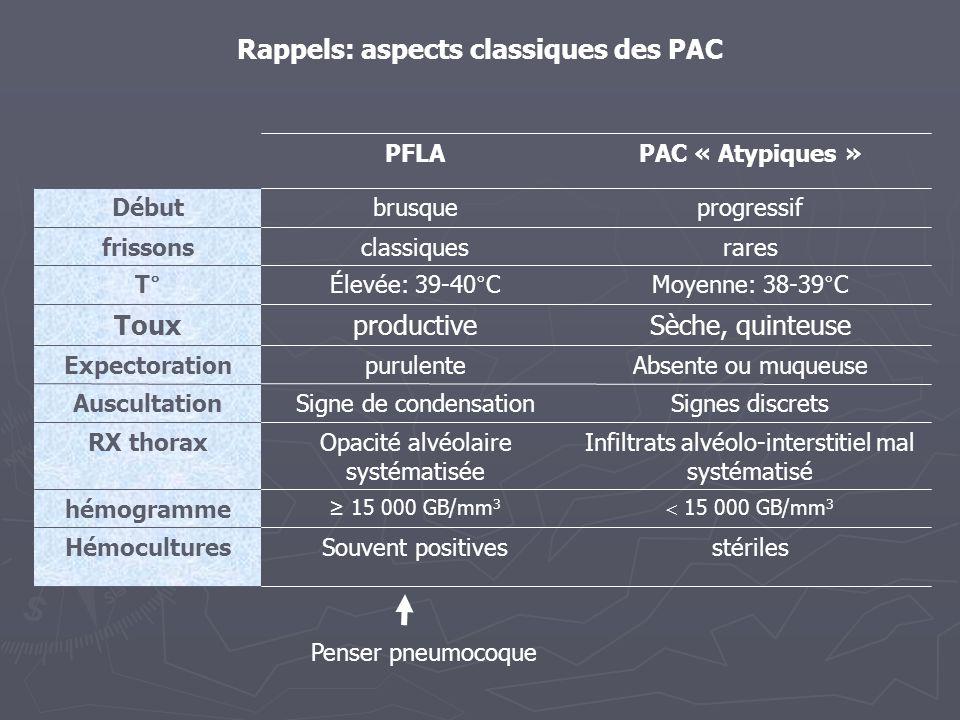 Rappels: aspects classiques des PAC Infiltrats alvéolo-interstitiel mal systématisé Opacité alvéolaire systématisée RX thorax 15 000 GB/mm 3 hémogramm