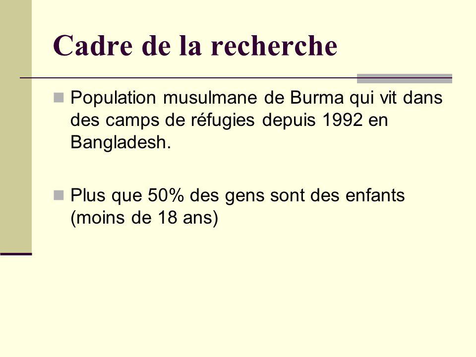 Cadre de la recherche Population musulmane de Burma qui vit dans des camps de réfugies depuis 1992 en Bangladesh. Plus que 50% des gens sont des enfan