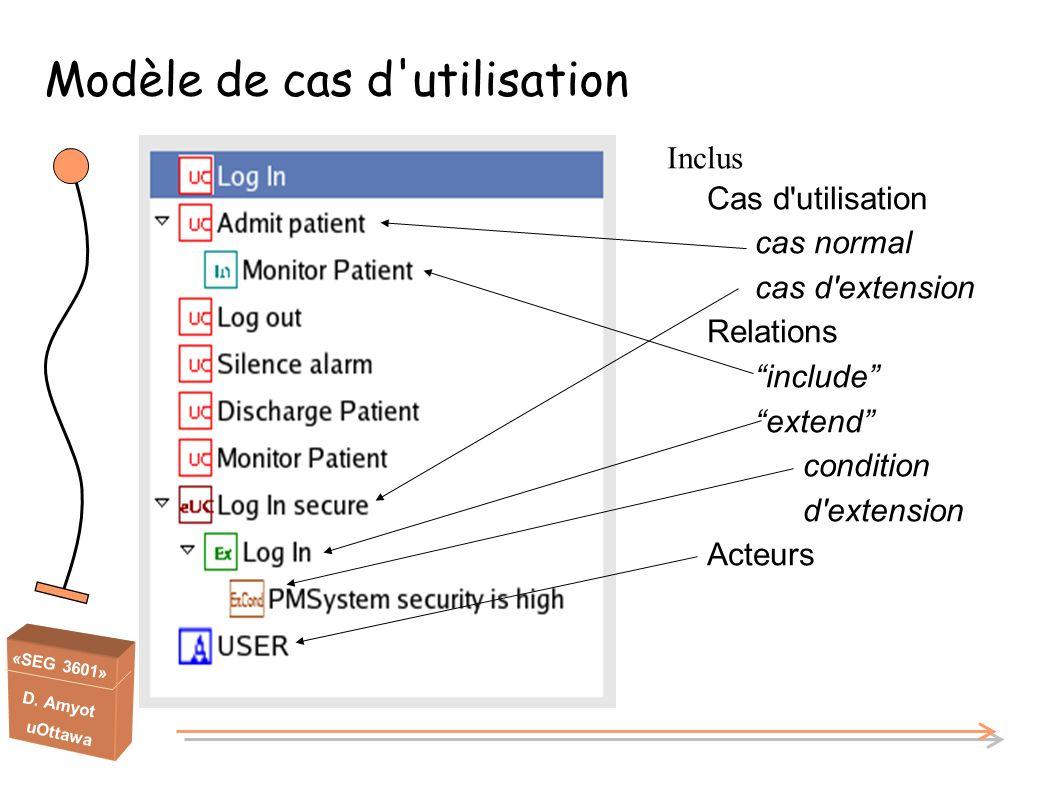 «SEG 3601» D. Amyot uOttawa Modèle de cas d'utilisation Inclus Cas d'utilisation cas normal cas d'extension Relations include extend condition d'exten